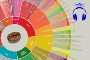 پادکست بررسی طعم ومزه از نگاه شیخ الرئیس ابن سینا +فایل صوتی